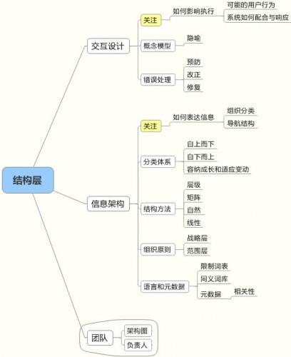 用户体验的要素webued设计分层图