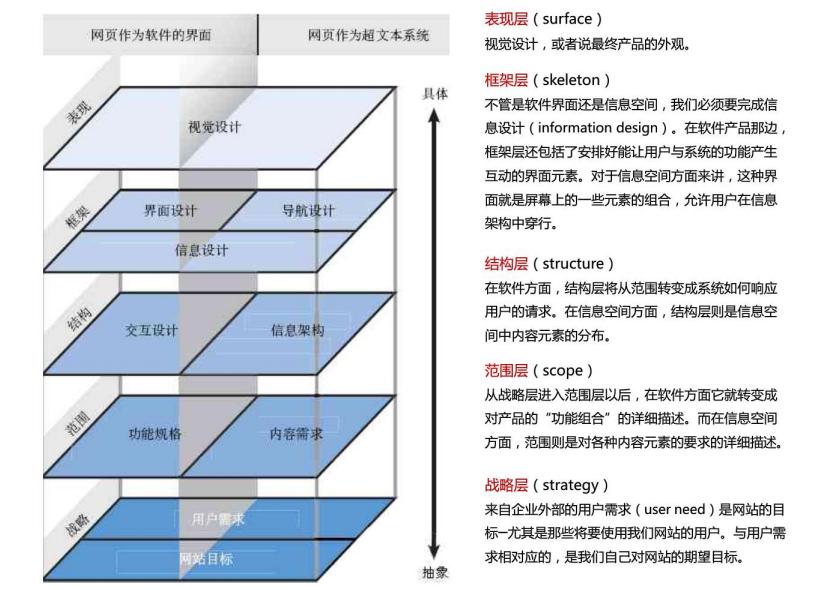web用户体验设计结构分层图